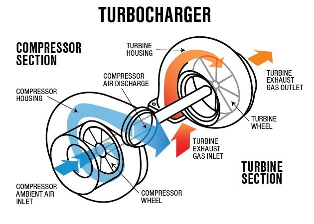 توربوشارژر چیست و چگونه عمل می کند؟
